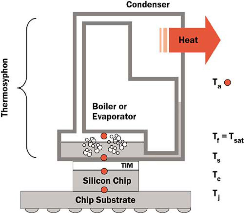 Drawing of boiling system using thermosyphons